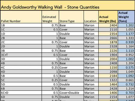 Stone quantities
